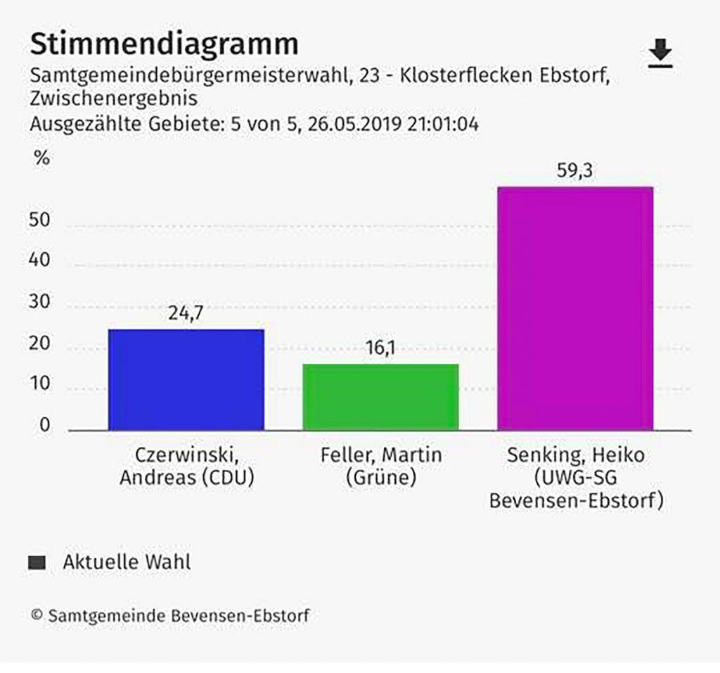 So wählen die Ebstorfer am 26. Mai 2019 bei der Wahl zum Samtgemeindebürgermeister Bad Bevensen - Ebstorf